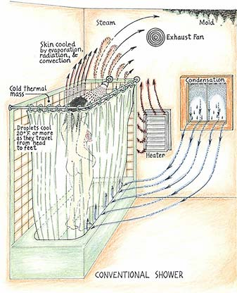 efficient shower design
